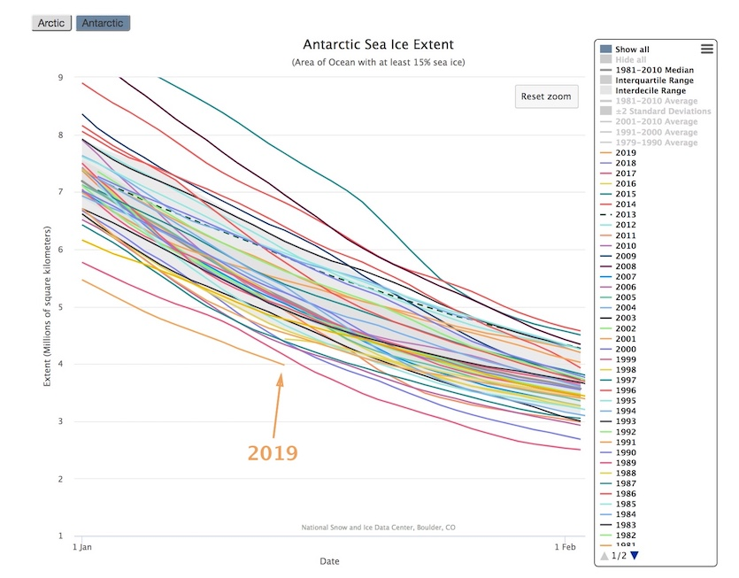 Antarctic sea ice extent for Jan, 1979-2019