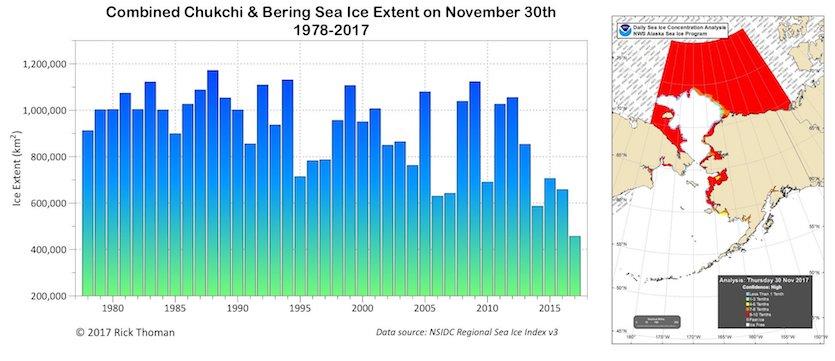 Sea ice in Chuchki and Bering Seas, 11/30/2017
