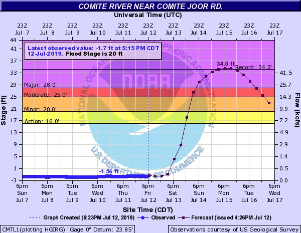Observed and predicted heights of the Comite River near Comite Joor Road as of Friday night, July 12, 2019