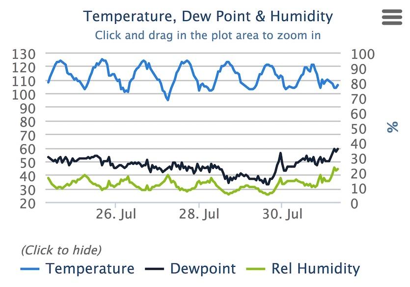 Death Valley temperatures