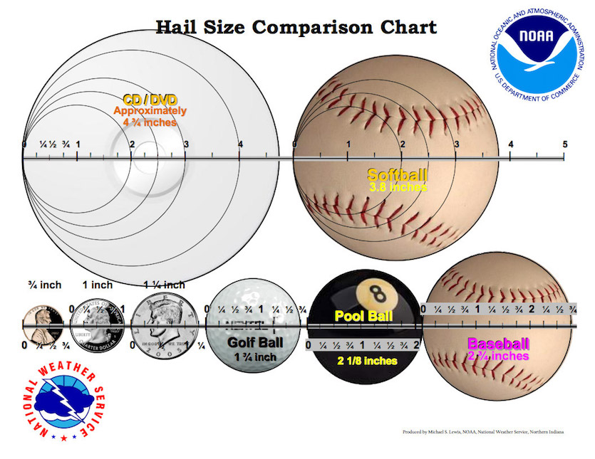 Diagram of objects and hail sizes