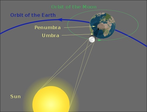 Diagram showing the geometry of a total solar eclipse