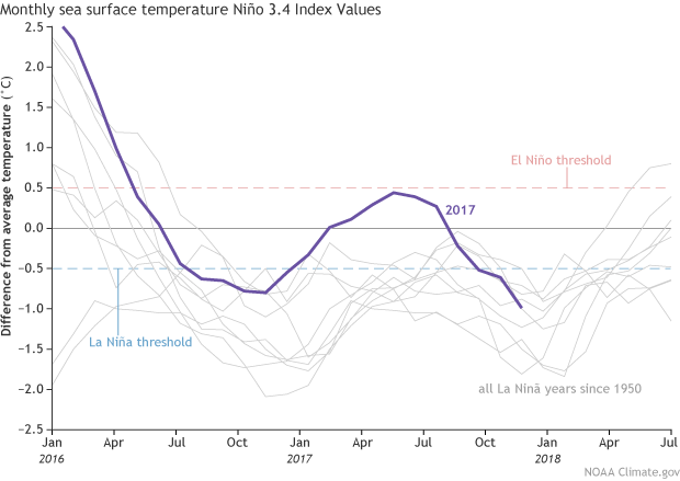 Graph of monthly sea surface temperatures in Niño3.4 region during recent ENSO events