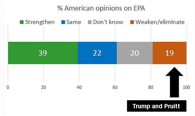 Public support for EPA in Reuters poll, 1/2017