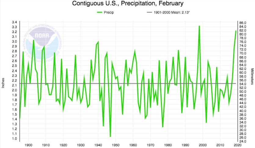 Precipitation averaged over the contiguous U.S. for Februaries from 1895 to 2019
