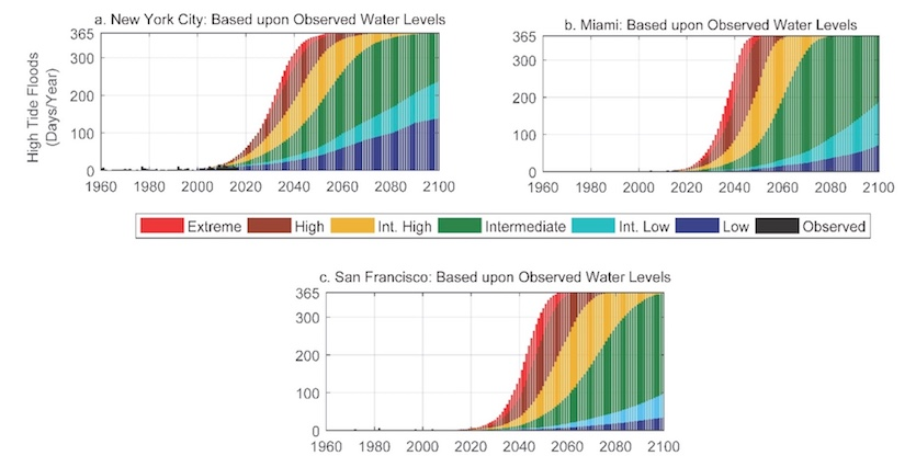 Projected annual frequencies of high-tide flooding of at least minor strength in response to scenarios of global sea level rise