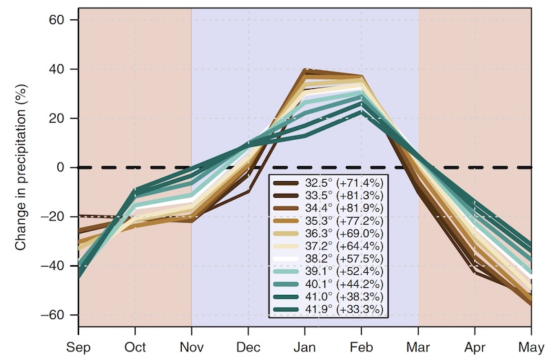 Changes in timing of California wet season in 21st-century climate model