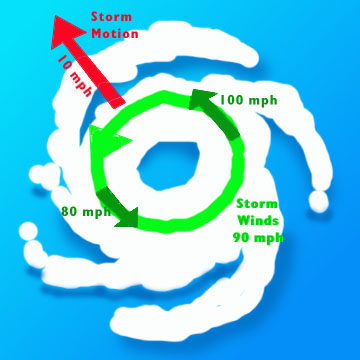 Diagram showing the additive and subtractive effect of storm motion on peak winds at either side of a tropical cyclone's center.