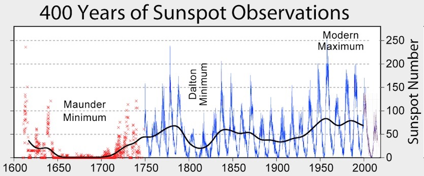 Graphic summarizing 400 years of sunspot observations