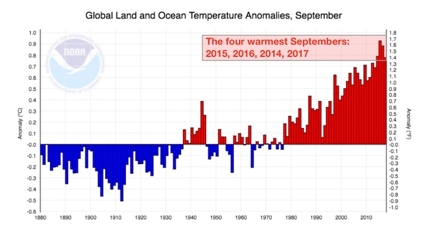 Departures from the 20th-century global average temperature for September, 1880-2017