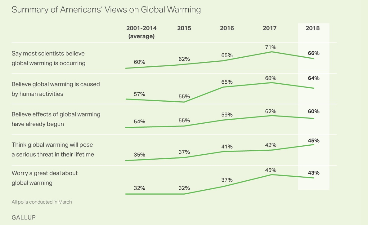 Results of Gallup polling on climate change, 2000-2018