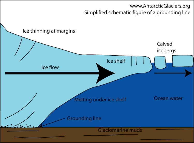 Schematic of ice shelf with grounding line