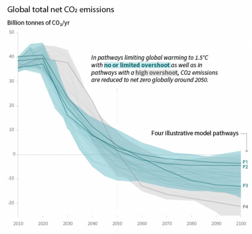 Emissions cuts needed to keep global temperature rise below 1.5°C