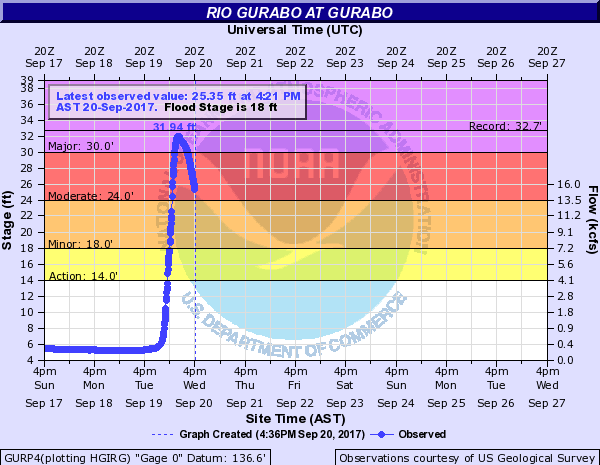Water levels at Rio Gurabo at Gurabo, on the southwest side of El Yunque, shot up 27 feet in less than 12 hours
