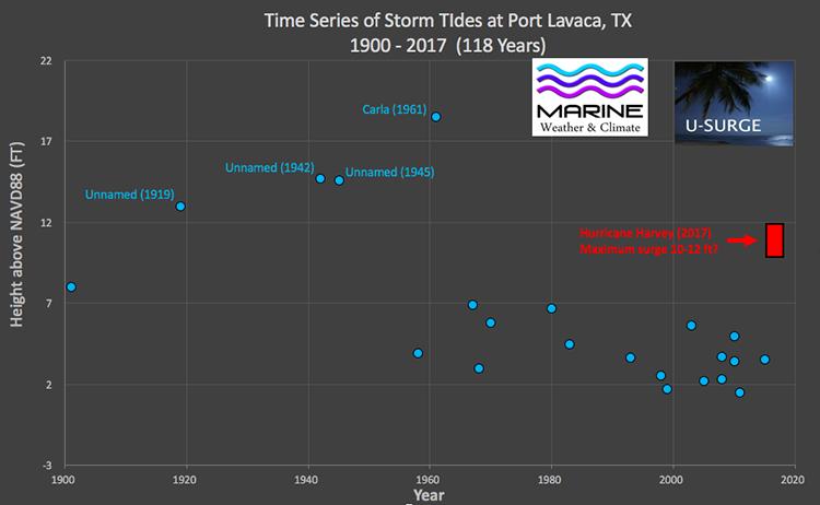 Harvey surge