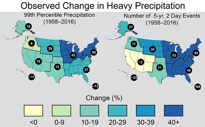 Climate change's effect on extreme precipitation