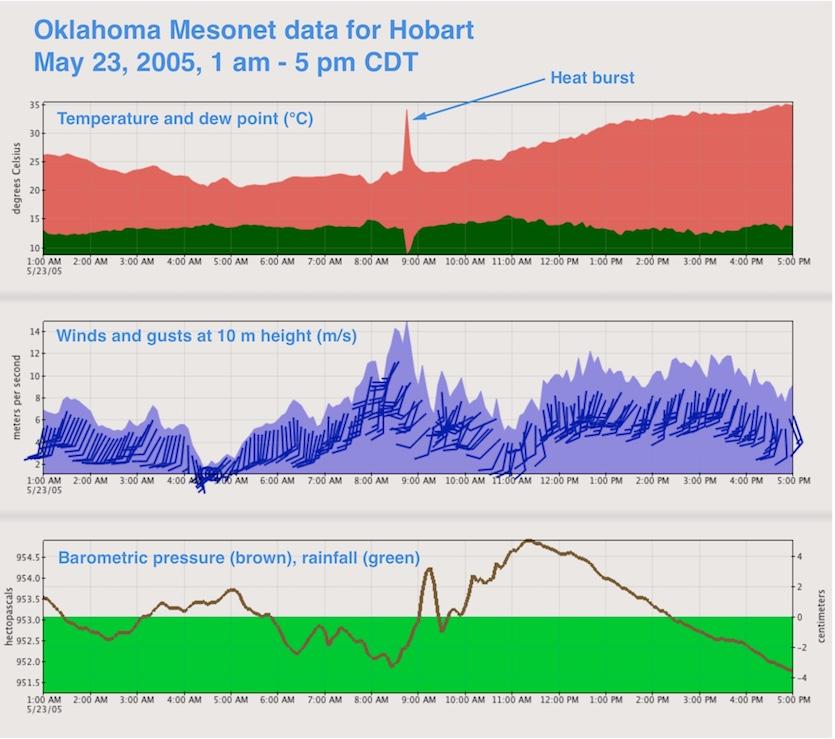 Data for heat burst in Hobart, OK, on 5/23/2005