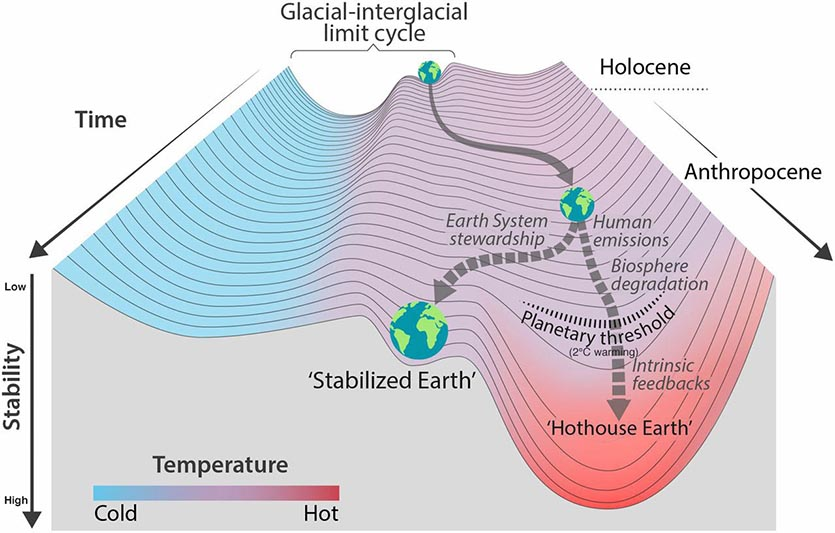 Hothouse Earth trajectory