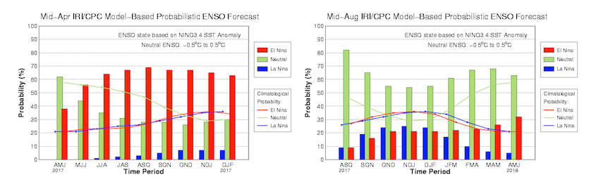 Model consensus forecasts of ENSO, 4/17 and 8/17