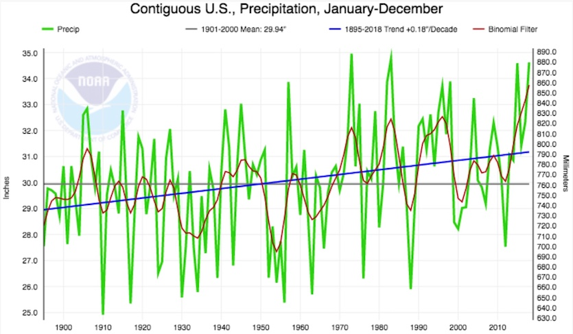 Annual precipitation across the contiguous U.S. has