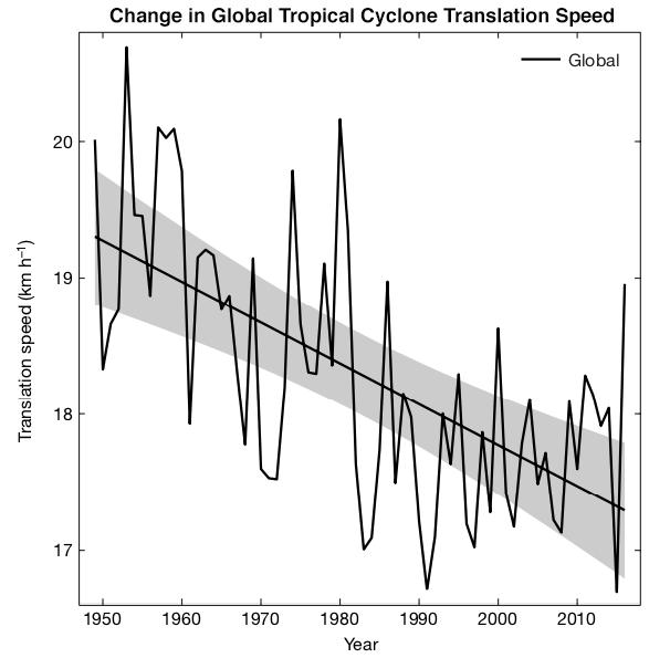 Slowdowns in tropical cyclone translation speed