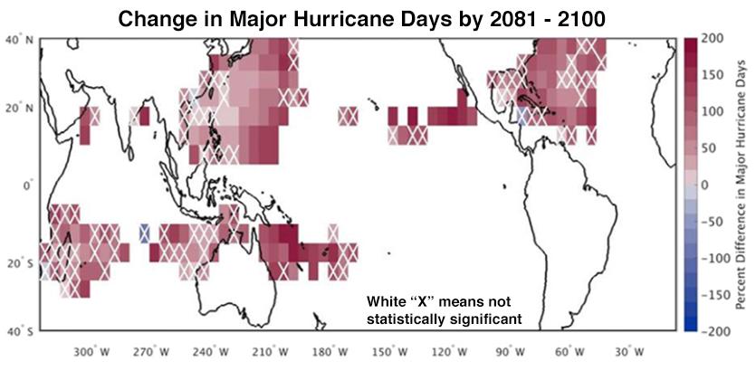 Major hurricane days