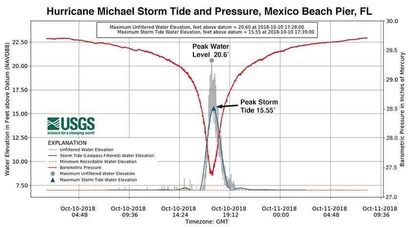 Hurricane Michael storm surge