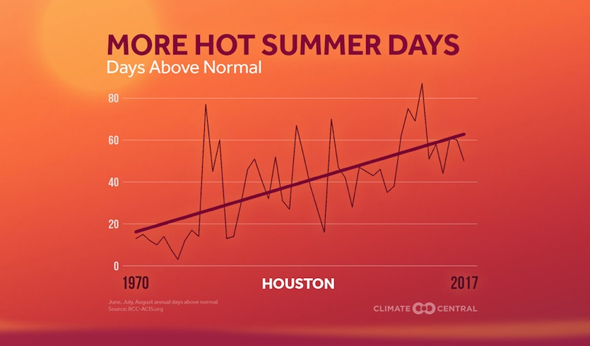 Increase in hotter-than-average summer days in Houston, 1970-2017