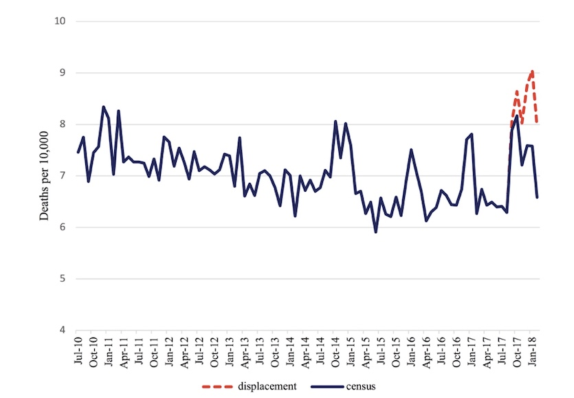 Puerto Rico mortality rates, 2010-2018