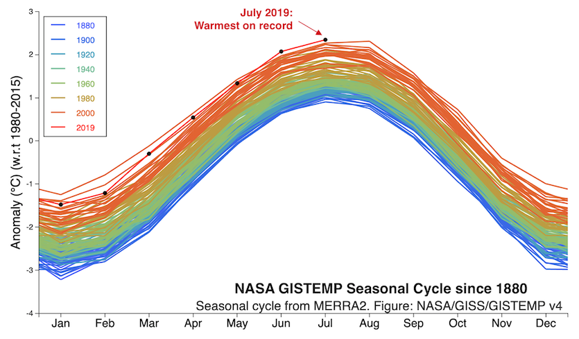 Seasonal cycle and monthly global temperature, 1880-2019