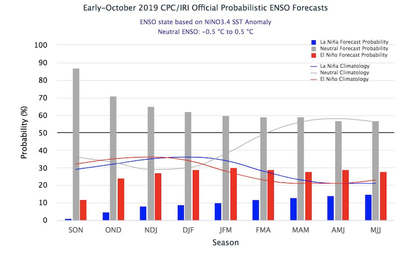 Probabilistic forecast for ENSO's evolution across overlapping three-month periods from this autumn into 2020, created in early October 2019