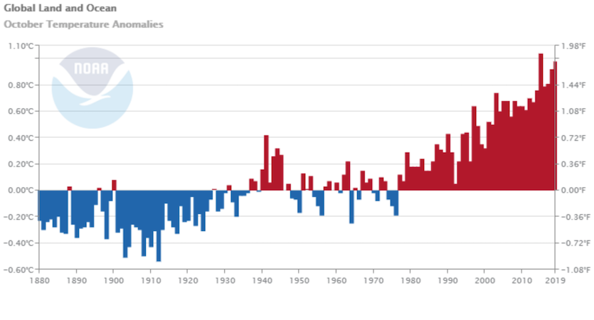 Global temperature anomalies for October, 1895-2019
