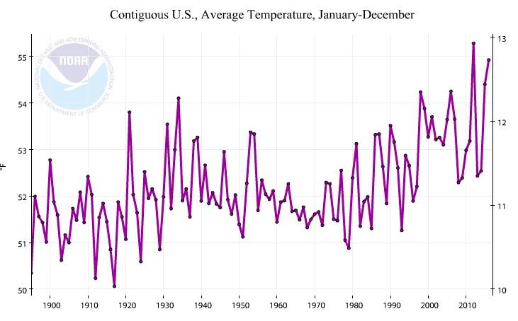 NOAA contiguous U.S. temperature, 1895-2016