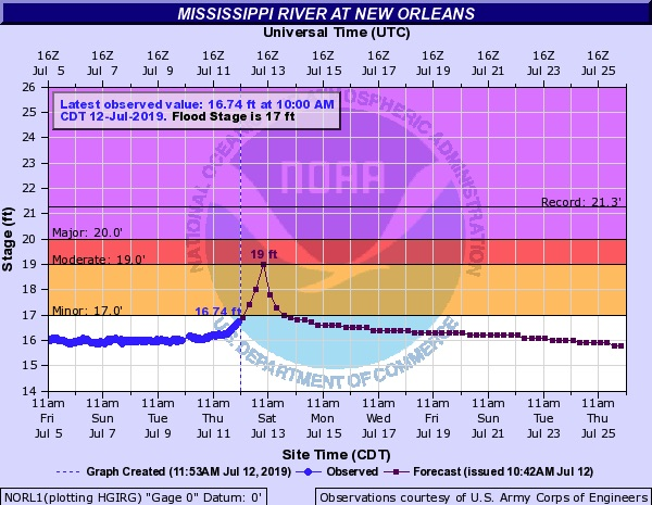 Observed/predicted Mississippi River height at New Orleans, 7/12/19