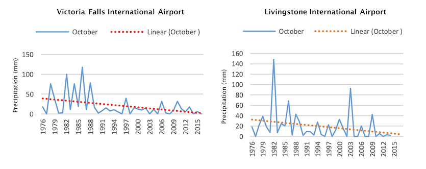 October rainfall trends at Victoria Falls and Livingstone airports