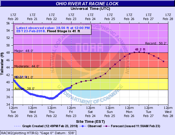 Ohio River flood forecast
