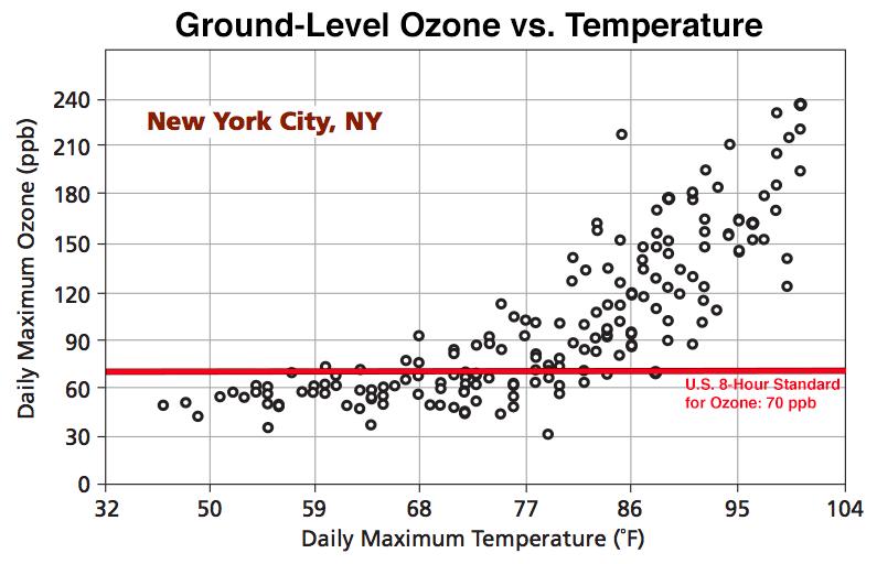 Ozone vs. Temperature in NYC