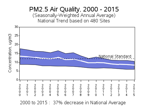 Graph showing drop in U.S. levels of PM2.5 particle pollution since 2000