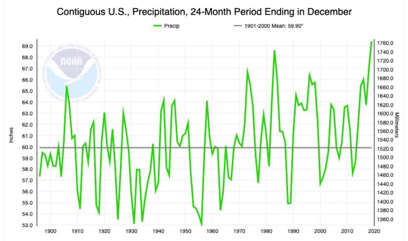 24-month precip averages for contiguous U.S., 1895-2019