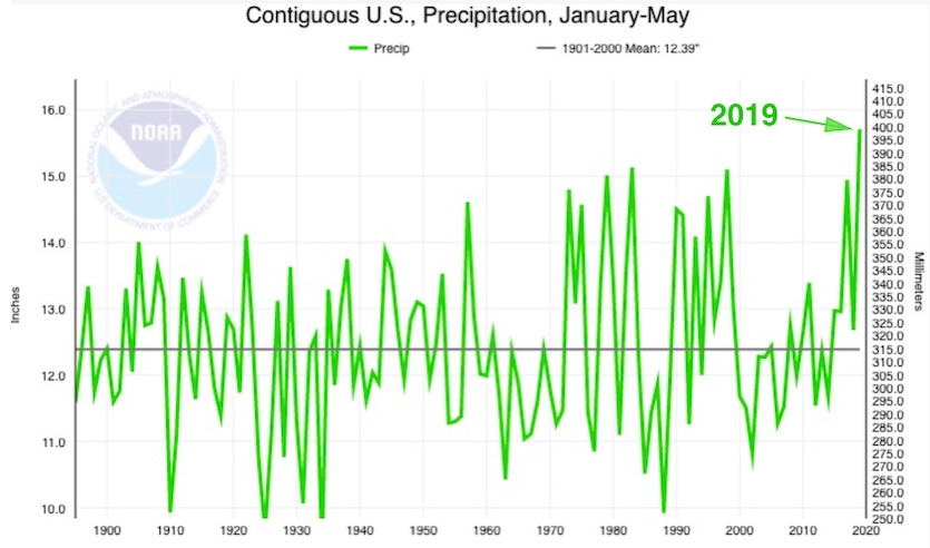 Precipitation averaged across the continguous U.S. for the period Jan.-May for all years going back to 1895