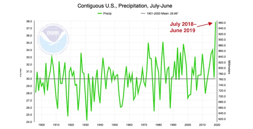 July-to-June precip records for U.S. since 1895