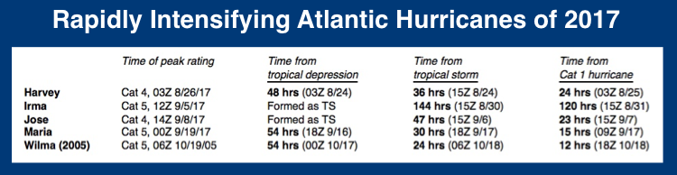 Statistics on rapid intensifier hurricanes of 2017