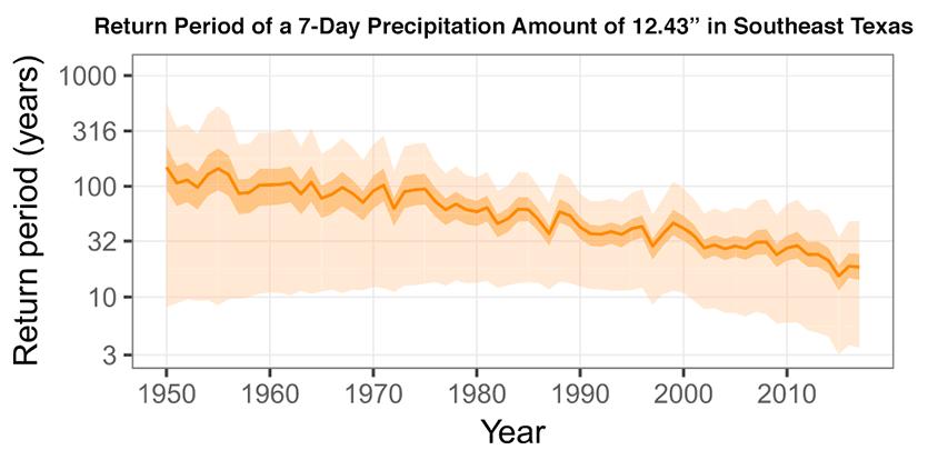 Return period of Harvey-like rains