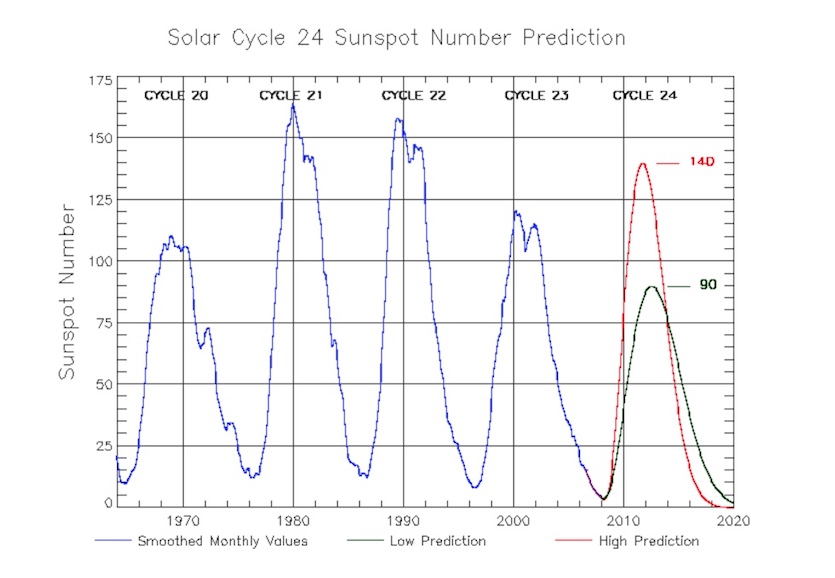 The forecast for Solar Cycle 24 issued by a NOAA-NASA consensus panel in April 2009