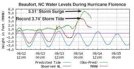 Water levels in Beaufort, NC during Hurricane Florence