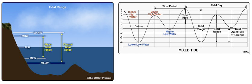 Graphic explaining tidal functions
