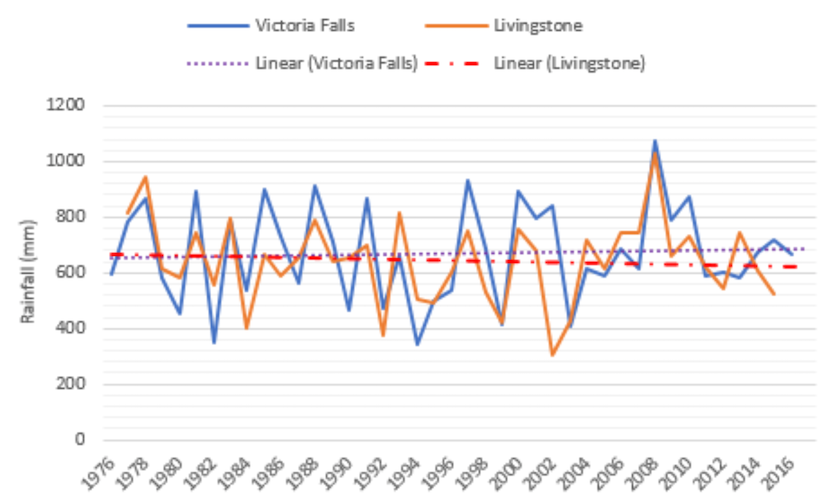 Trends in annual rainfall at Victoria Falls and Livingstone airports