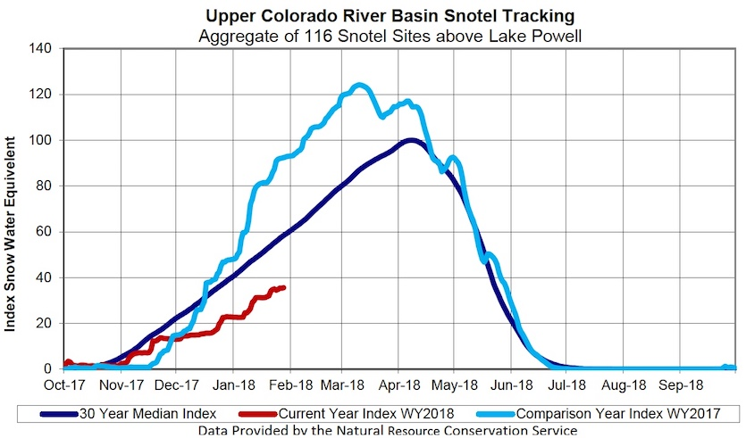 The amount of water in snowpack across the Upper Colorado River Basin as of Jan. 28, 2018,
