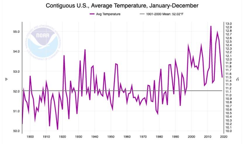 Average temperature for contiguous U.S., 1895-2019