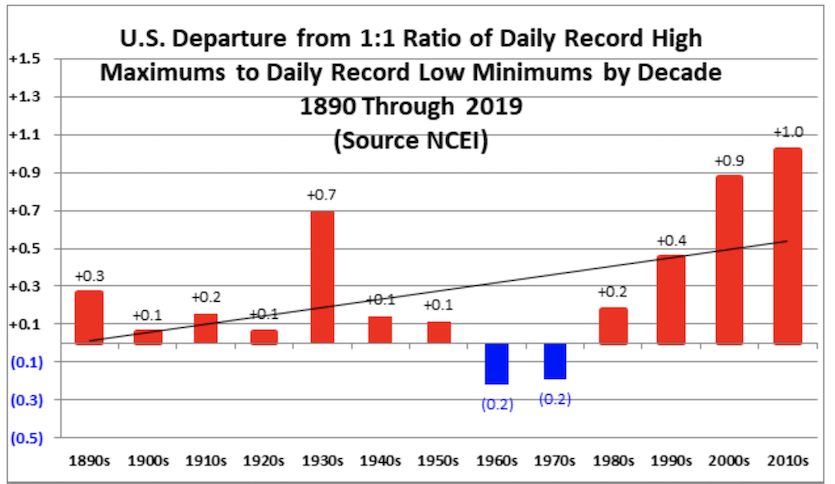 Decadal ratios of U.S. daily record highs to record lows